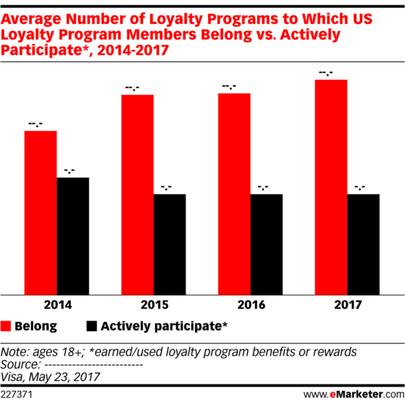 Fewer and fewer customers enrolled in loyalty programs are active in them, according to eMarketer.